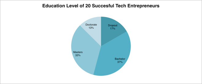 educationlevelof20techentrepeneurs